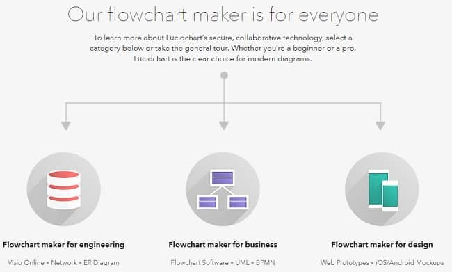 The Easiest Flowchart Maker For Flowcharts And Diagrams