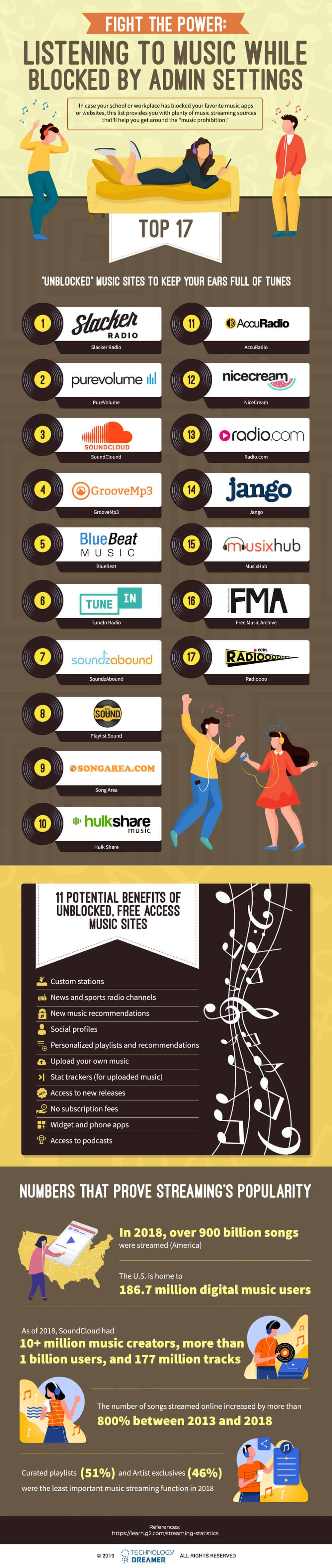 unblocked music sites infographic
